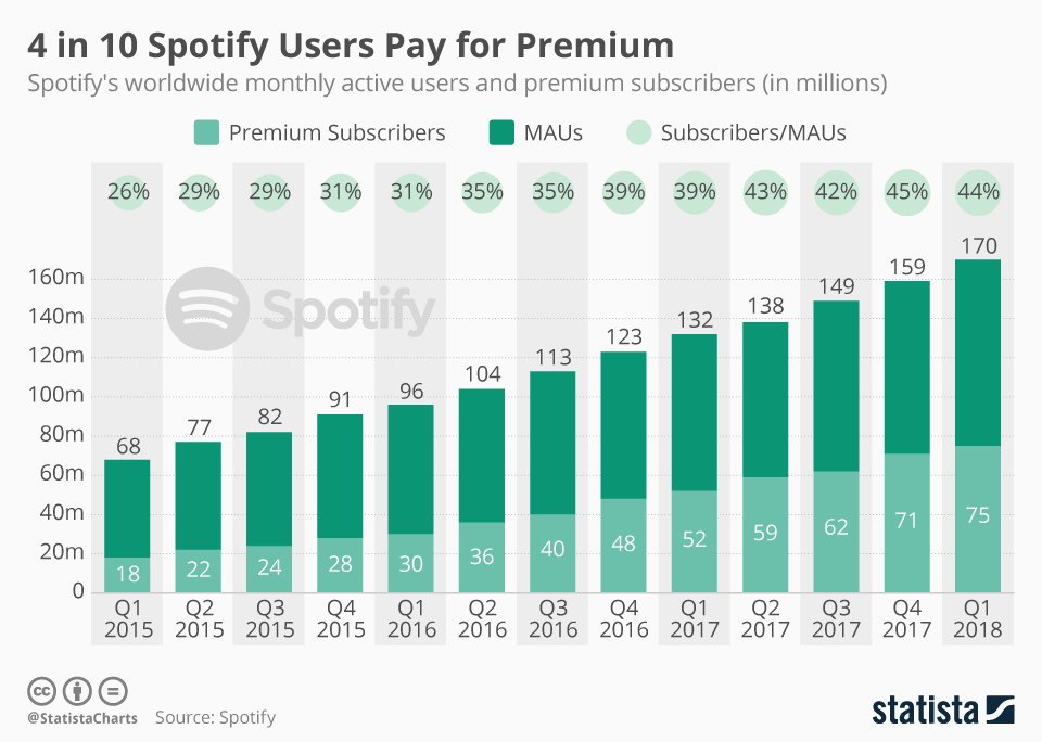 Chartoftheday 13098 Spotify Subscribers And Active Users N
