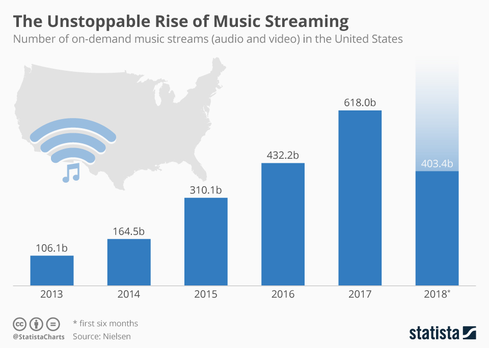 Chartoftheday 14647 Music Streams In The United States N